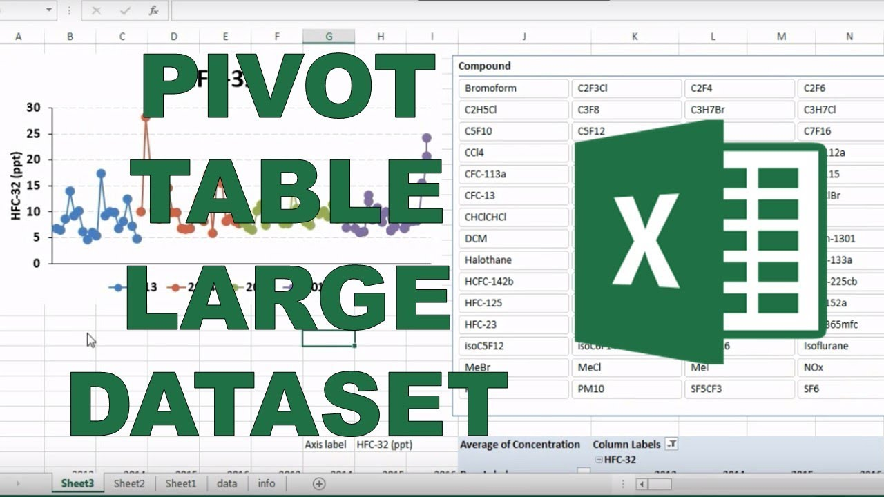 Using pivot tables to organize a large dataset - YouTube