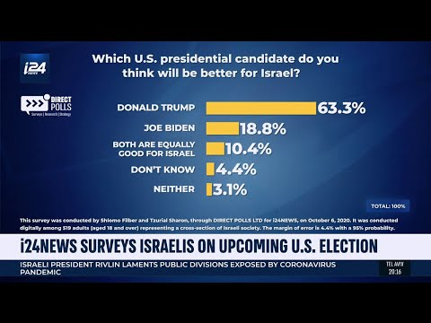 I24NEWS Poll: Ahead Of US Elections, 63% Of Israelis Say Trump Better For Israel