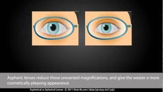Spherical vs Aspherical Lenses  -   for Eyewear Glasses