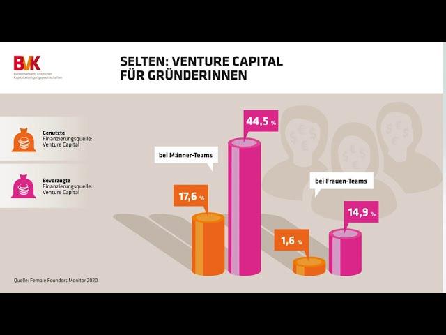 Selten: Venture Capital für Gründerinnen