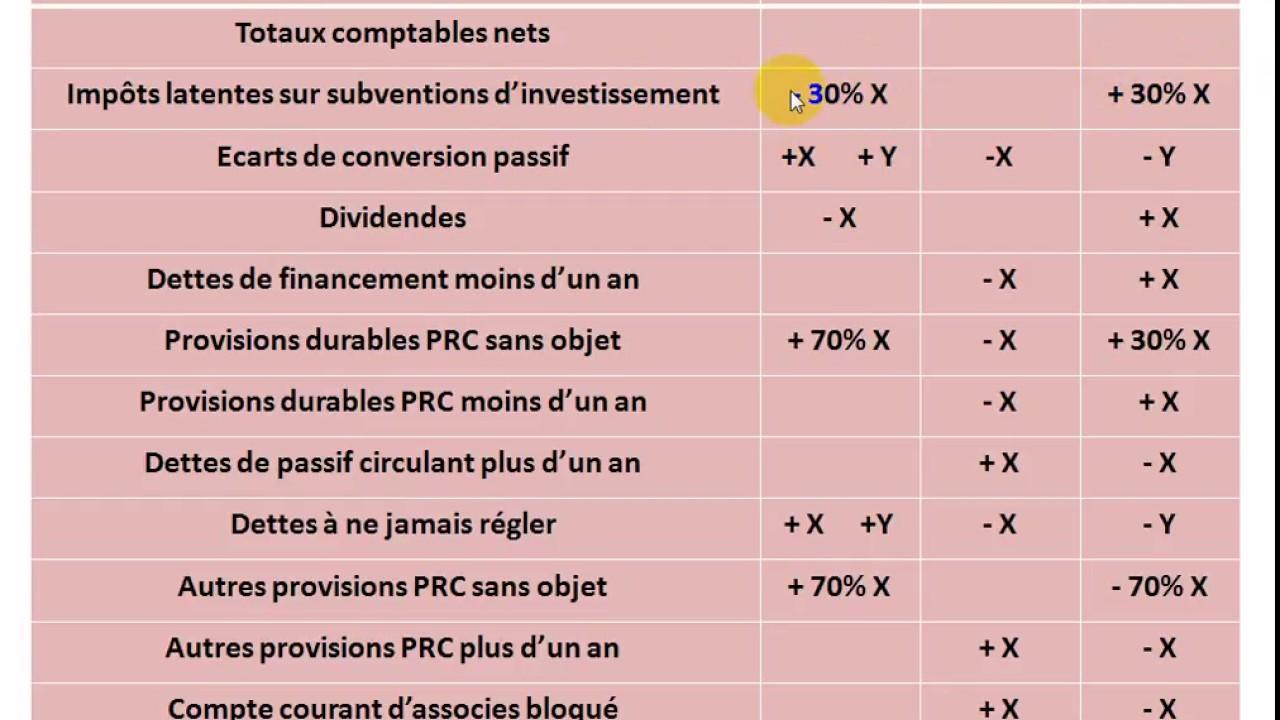 """Analyse financière S4 partie 5 """" le bilan financier : reclassement de passif """" - YouTube"""