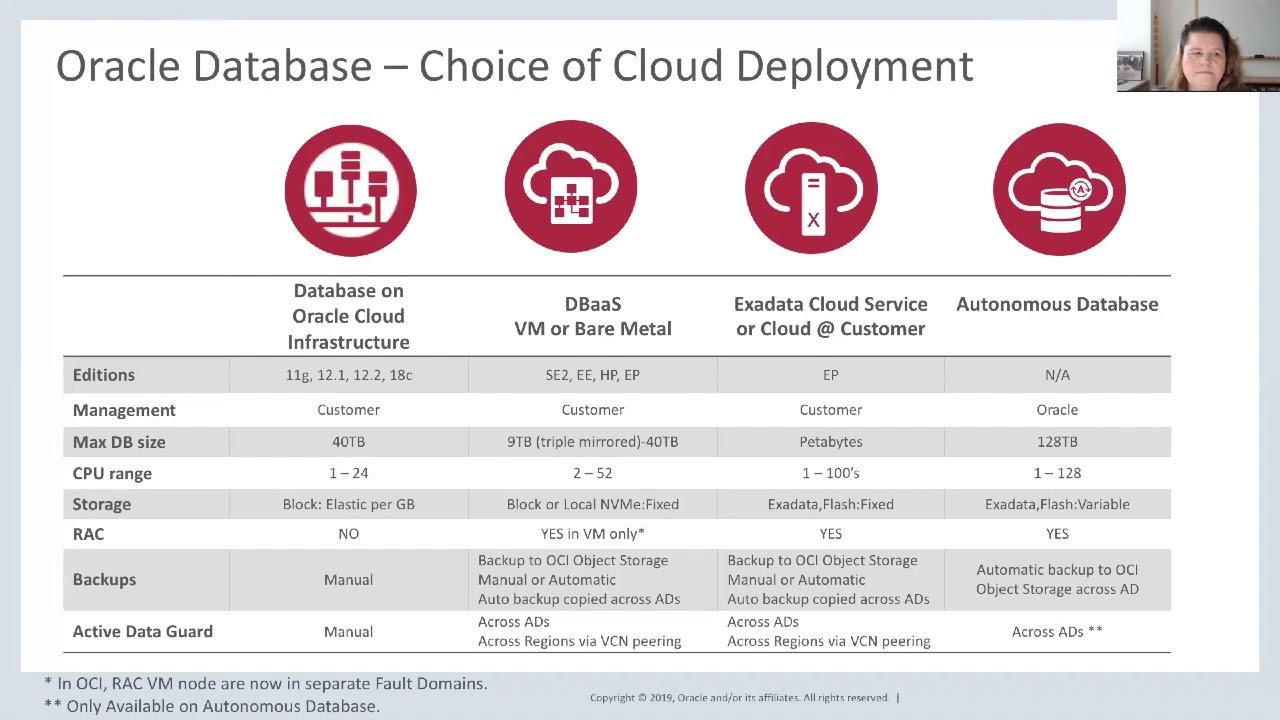 Oracle Database Cloud Services Portfolio