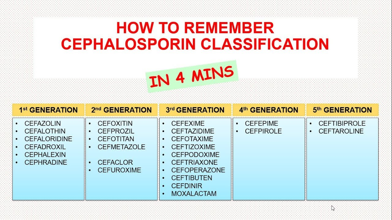 How To Remember Cephalosporin Classification In 4 Minutes ...