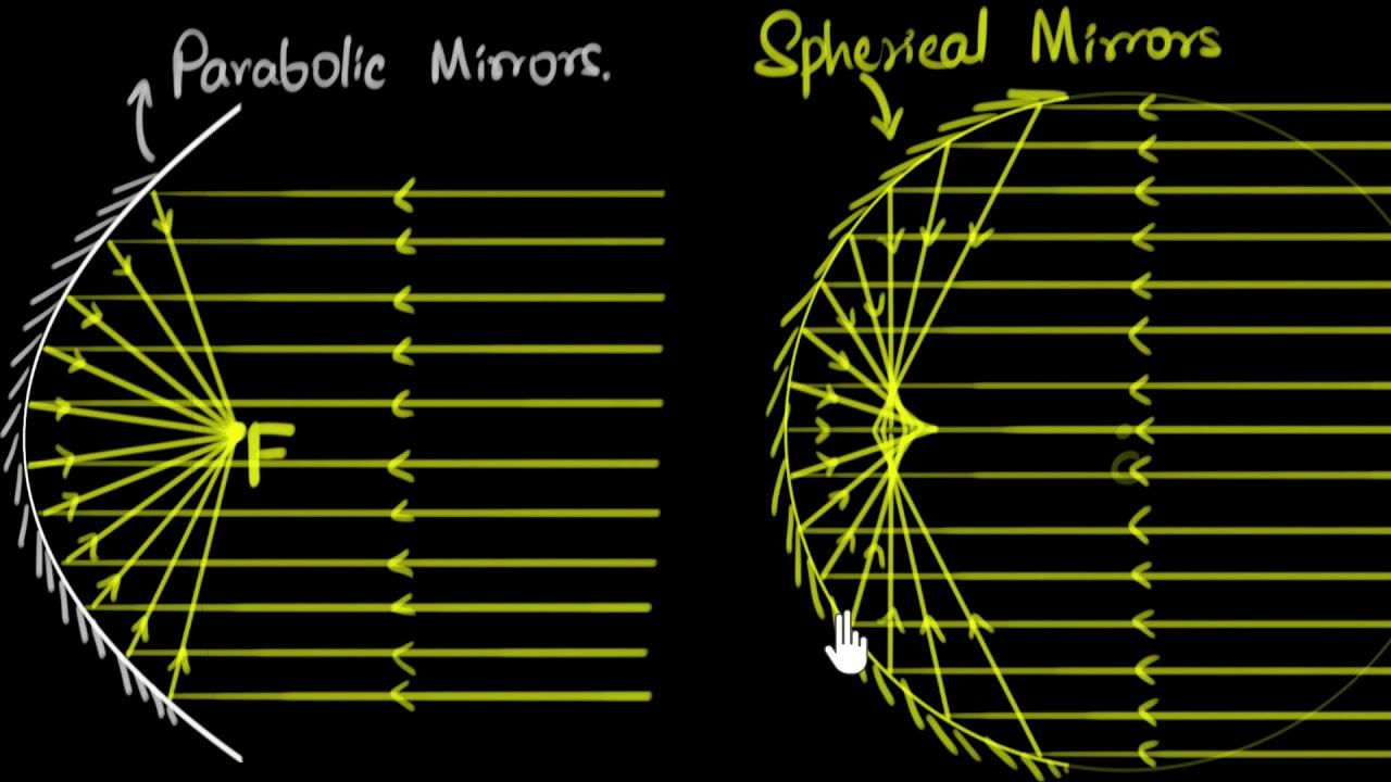 Spherical & parabolic mirrors