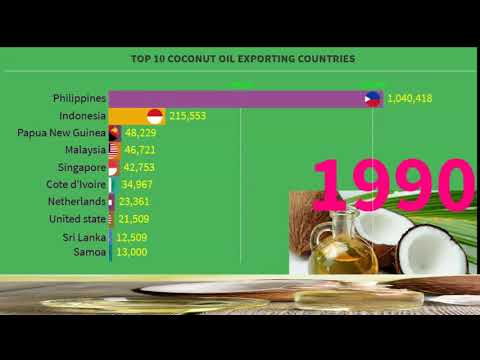 Top 10 Coconut OIL Exporting Countries in the World
