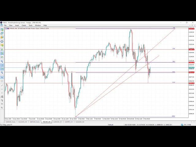Technical Analysis of 05.03.2021 | Point Trader Group