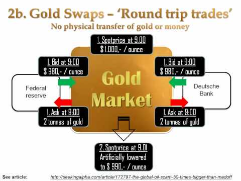 Gold Manipulation - 4d. Indirect gold leasing through gold swaps and forward sales
