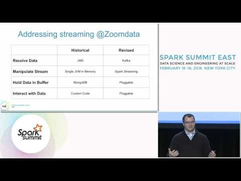 Interactive Visualization of Streaming Data Powered by Apache Spark