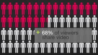 Social and Digital Media Revolution Statistics 2016