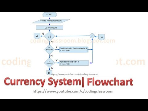 Currency System   Flowchart
