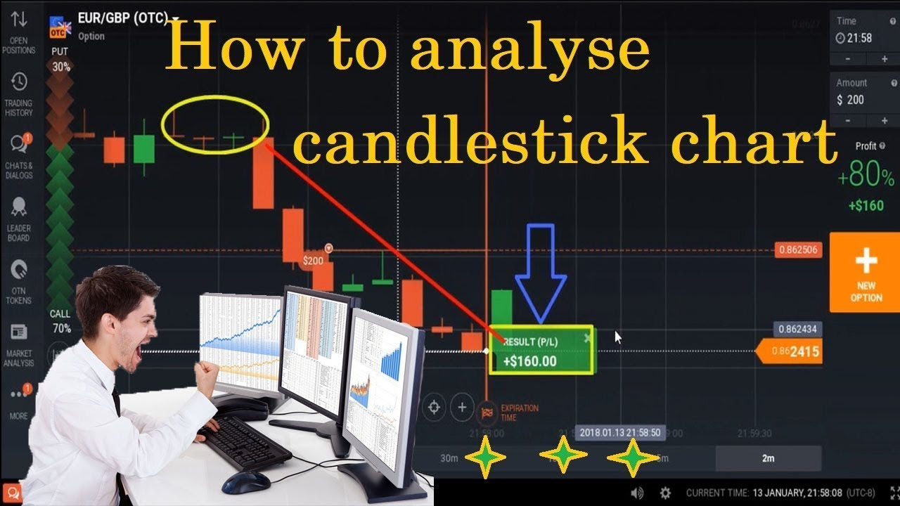 How to analyse binary options