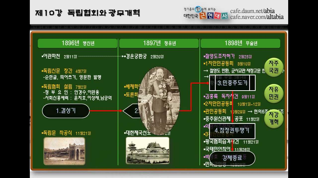 제10강 독립협회와 광무개혁 full [정기훈의 역사이야기]