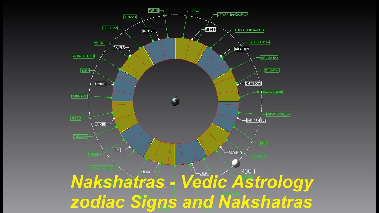 nakshatras vedic astrology zodiac sign lunar mansions youtube