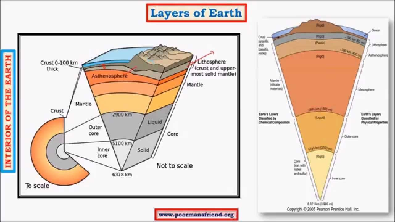 G4Earths Interior upsc iasShadow Zone of S  P waves CrustCoreMantleEarths crust  YouTube