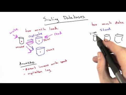 Scaling Databases - Web Development