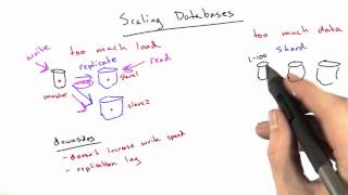 Scaling Databases - Web Development