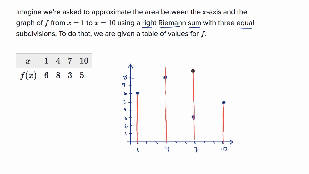 Worked example: finding a Riemann sum using a table (video