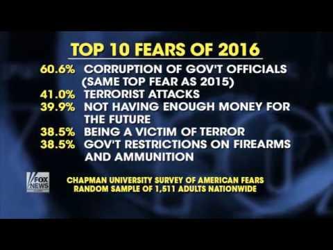Americans' biggest fear  Corrupt government officials