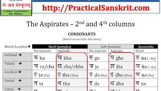 Part 1: Tips for Proper Sanskrit Pronunciation for English Speakers - MUST SEE & HEAR