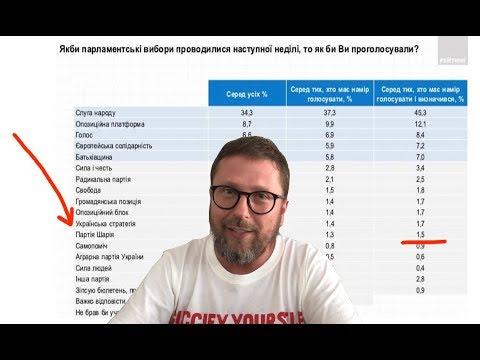 Первый рейтинг Партии Шария. Что это значит? thumbnail