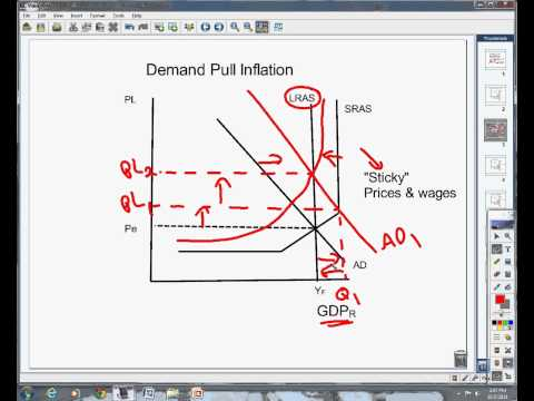 demand pull and cost push There are essentially three causes of cost-push in­flation: (a) wage-push due to union monopoly power, (b) profit-push due to business monopoly power, and.