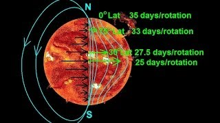 Astronomy - The Sun (7 of 16) Differential Rotation