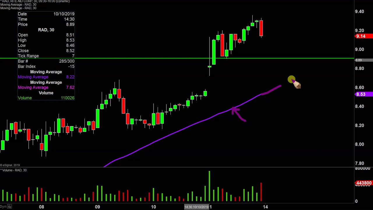Rite Aid Corporation Rad Stock Chart Technical Analysis For 10 11 2019 Youtube