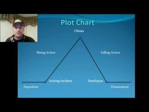 Games Plot Diagram