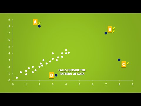 The Effects of Outliers and Extrapolation on Regression (2.4)