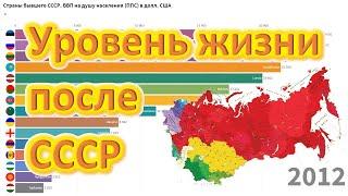 уровень жизни - Сравнение стран бывшего СССР
