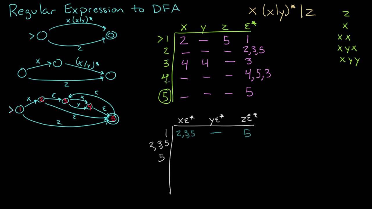 Convert Regular Expression to DFA