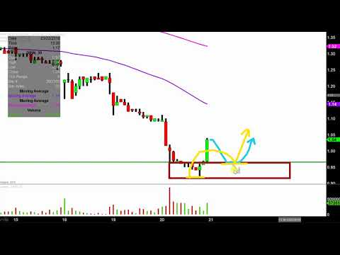 DPW Holdings, Inc. - DPW Stock Chart Technical Analysis for 03-20-18