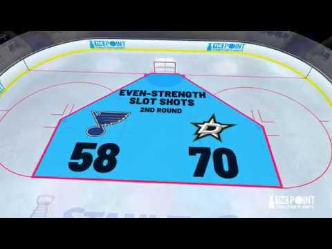 Stars vs Blues Game 7 Preview
