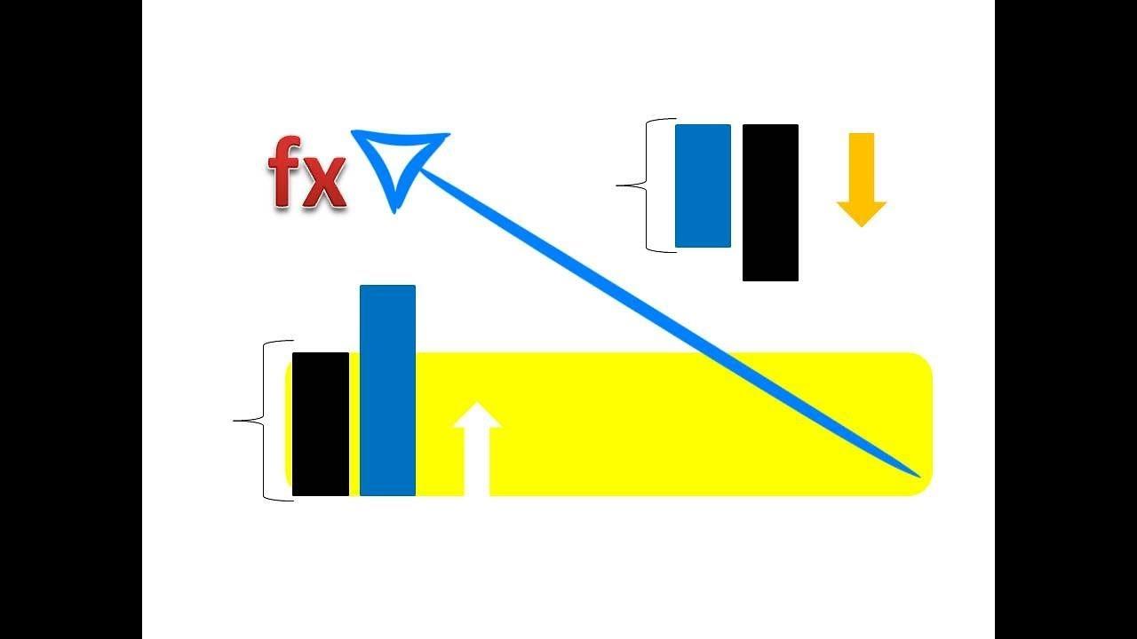 Forex için Scalping Stratejileri