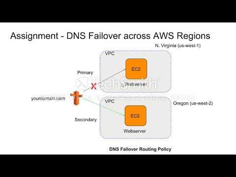 AWS Route53 DNS