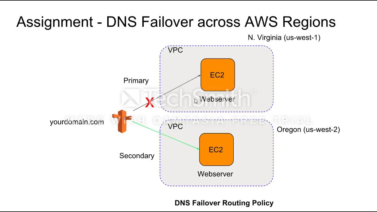 AWS Route53 DNS Failover - AWS Region Level High Availability