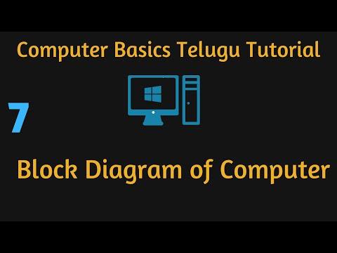 Block Diagram of Computer Telugu Computer Basics Video 7