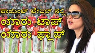 IPL 2017 :  Points Table |Team Standings | Match Results   | Oneindia Kannada