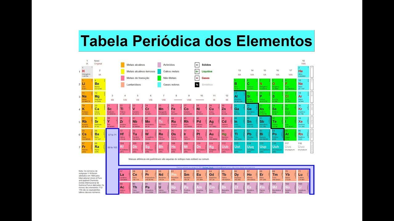 Aula 4 tabela peri dica youtube for Ptable tabela periodica