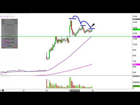 Glycomimetics, Inc - GLYC Stock Chart Technical Analysis for 05-19-17