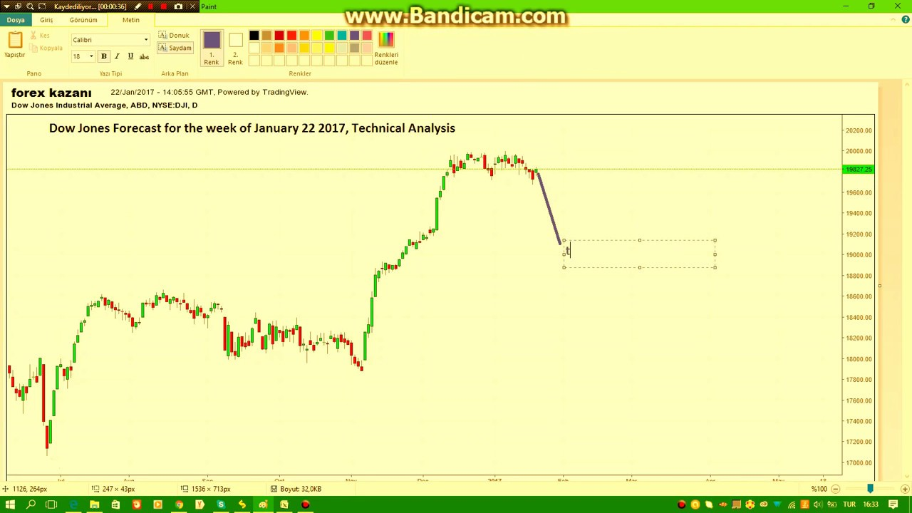 Dow Jones Forecast for the week of January 22 2017, Technical Analysis - YouTube