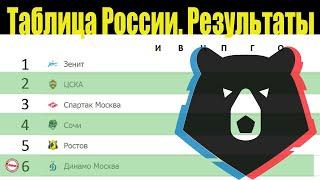 Чемпионат России по футболу Результаты 19 тура Таблица расписание