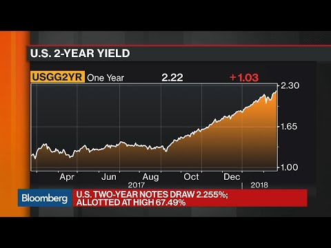 U.S. Treasury Two-Year Notes Yield 2.255% at Auction