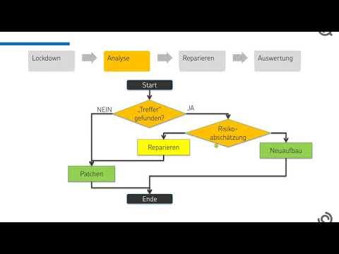 HAFNIUM Exploit - Beschreibung für Exchange Administratoren