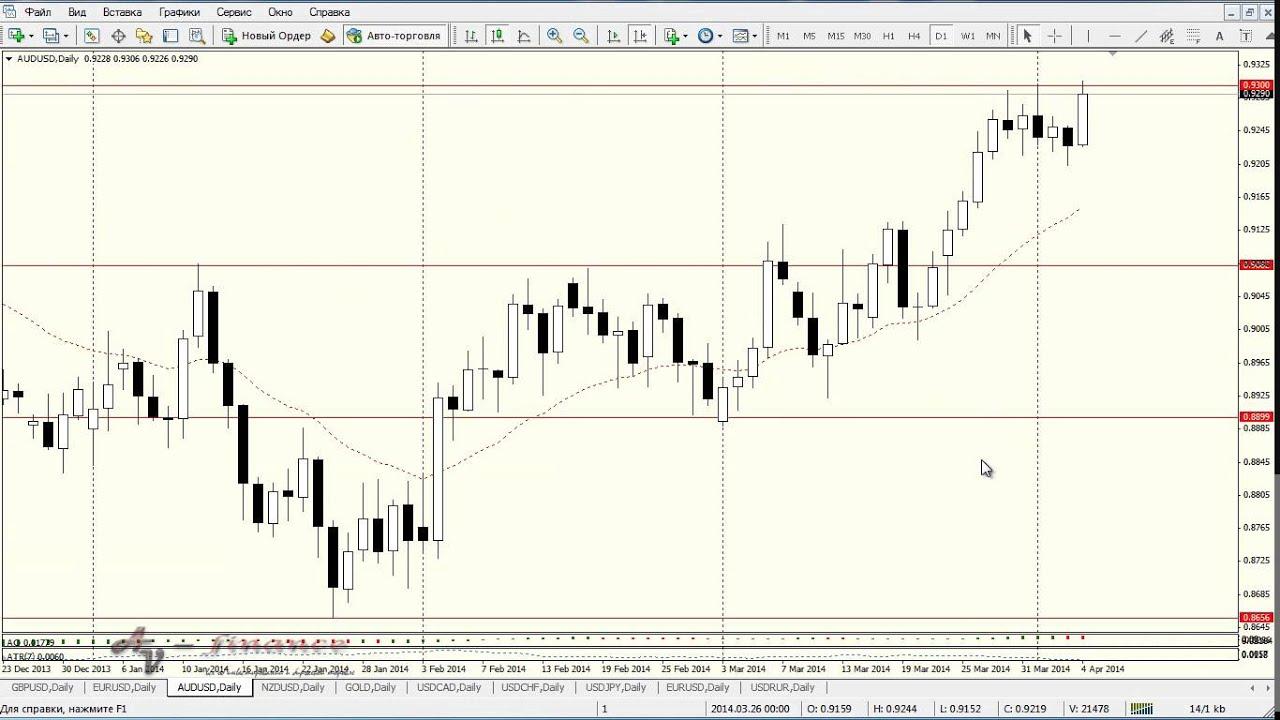 Торговые сессии валютного рынка