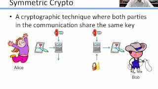 Introduction to Basic Cryptography: Modern Cryptography