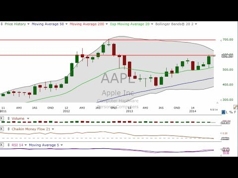 Will Apple Print $700.00 Pre Split? MCGP Looks at AAPL Trade The Next 30 Days