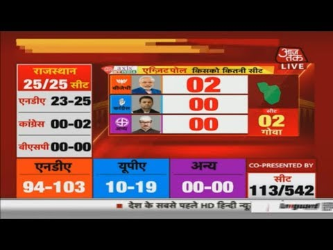 Exit Poll 2019: Two Out Of Two For BJP In Goa, Congress To Lose Both Seats