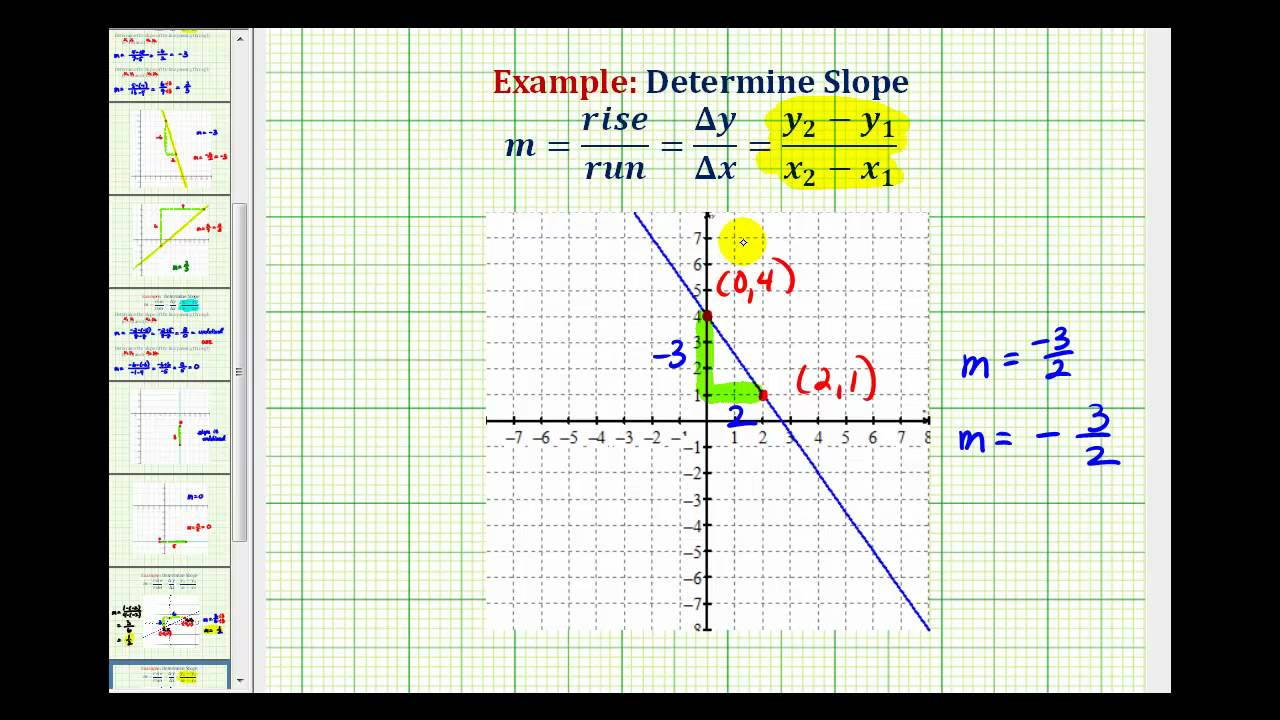 Ex 2: Determine The Slope Given The Graph Of A Line (negative Slope)