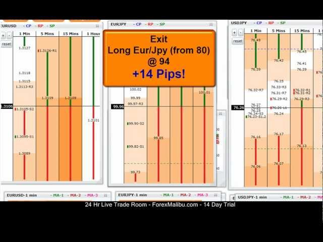 Jan 31, 2012 Tiger Grids Live Forex Trading Training Room Session – Long Eur/Usd and Eur/Jpy